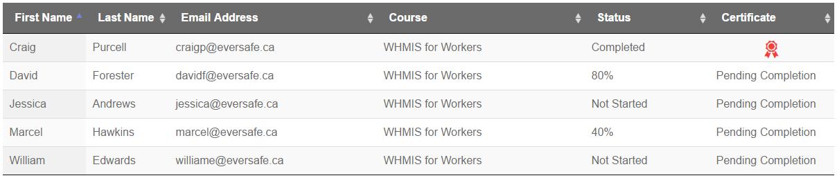 WHMIS Online Training Report